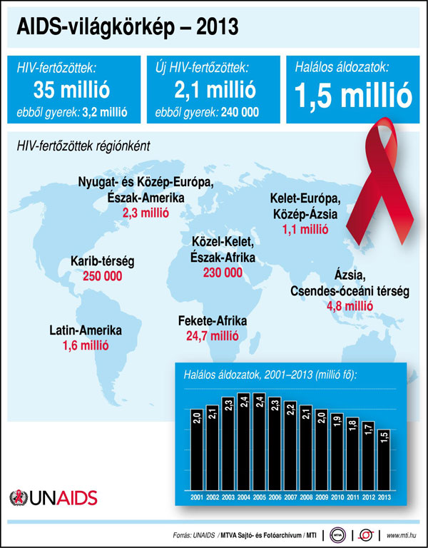aids világkörkép